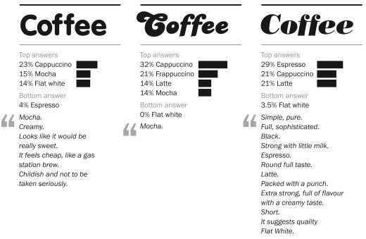 Type Tasting Coffee Survey