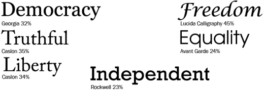 Independence typefaces